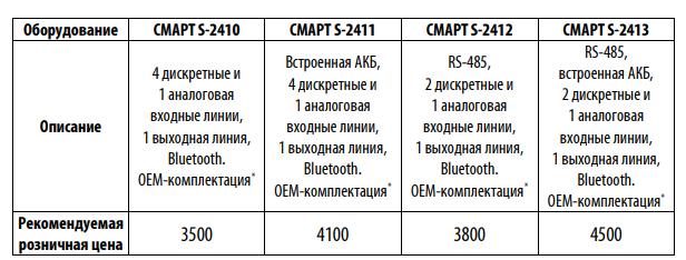Таблица цен на ГЛОНАСС трекеры SMART от Навтелеком