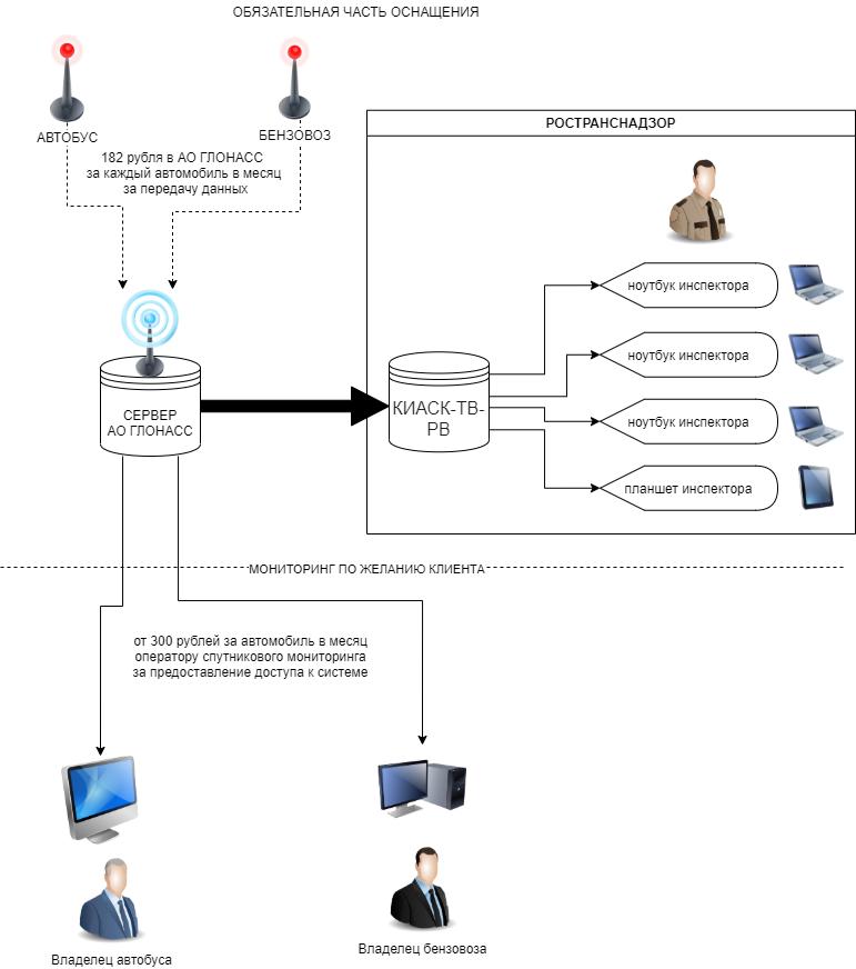 передача данных в системе ЭРА ГЛОНАСС, инспектор может оштрафовать только за невыполнение верхнего условия